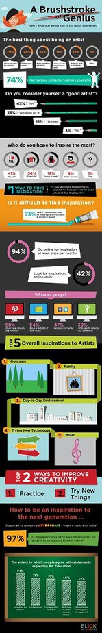 brushstroke of genius infographic