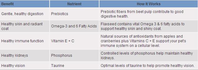 Does Hills Optimal Health Cat Food Have Grains