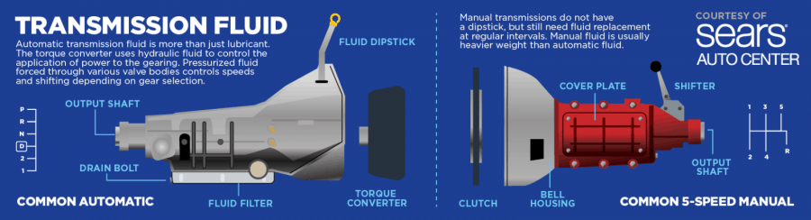transmission-fluid-graphic-2