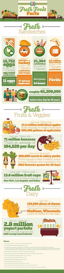 7-Eleven-Fresh-Foods-to-Go-Infographic