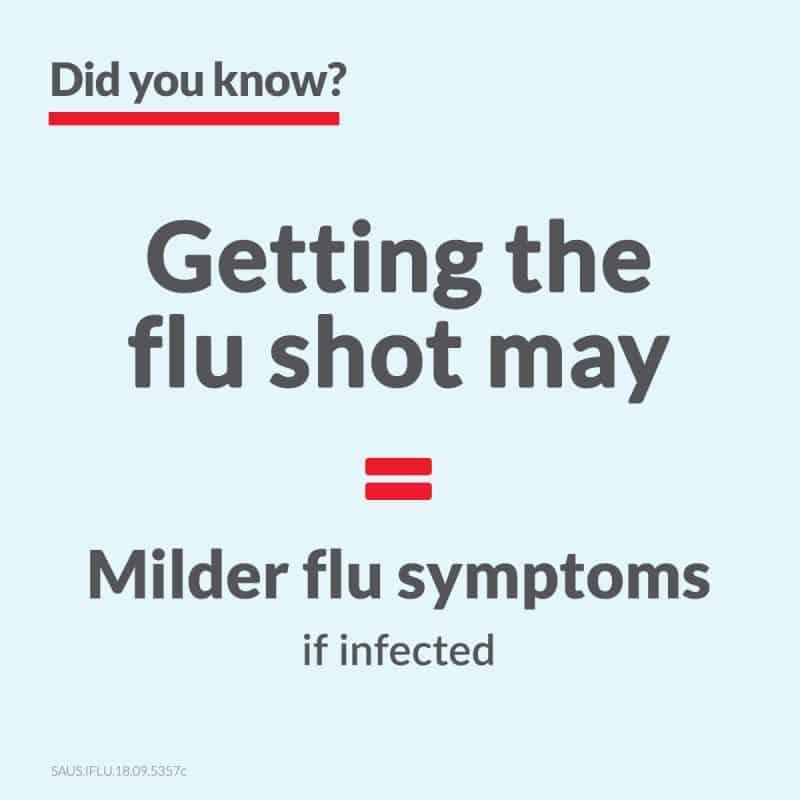 getting flu shot may result in milder symptoms